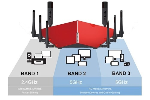 Illustration and Explenation of Tri Band Routers