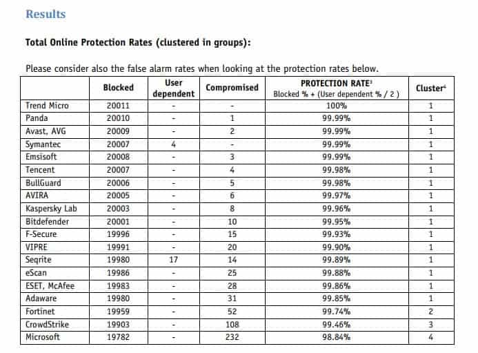 Total Online Protection Rates Eset & Avast