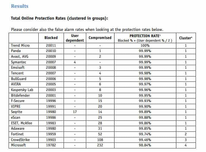 Eset & Kaspersky Online Protection Rates